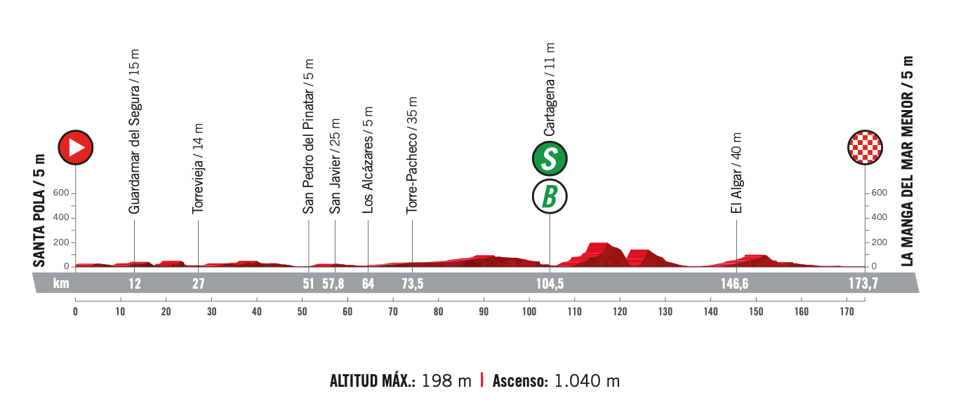 The profile of stage 8 of the Vuelta a Espana