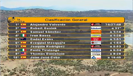 Vuleta a Espana 2009, stage 17 results after