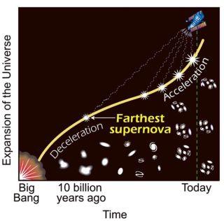 Dark Future Predicted for the Universe