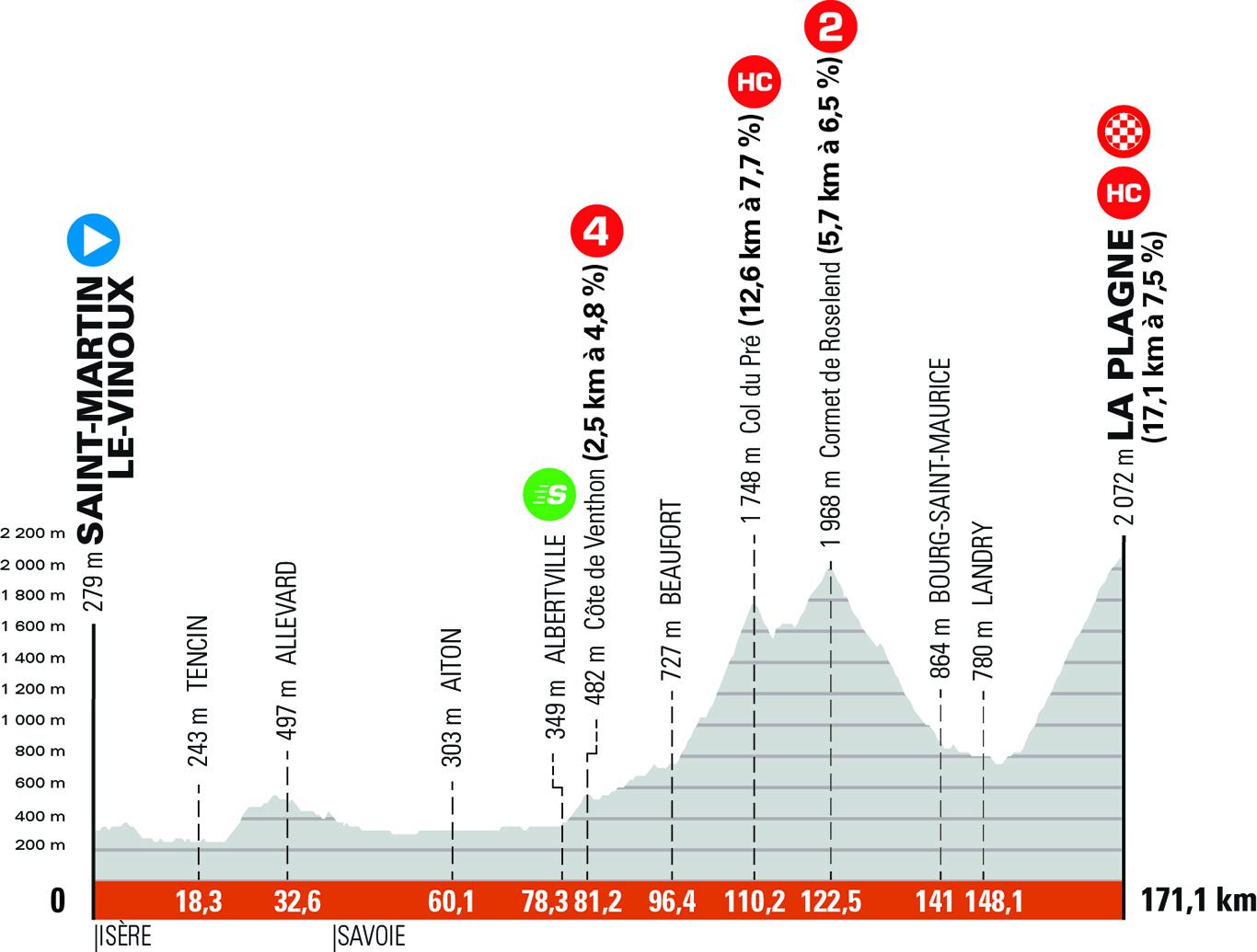 Critérium du Dauphiné 2021 profiles