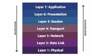 Byte-Sized Lesson in AV/IP: Critical Layer Four