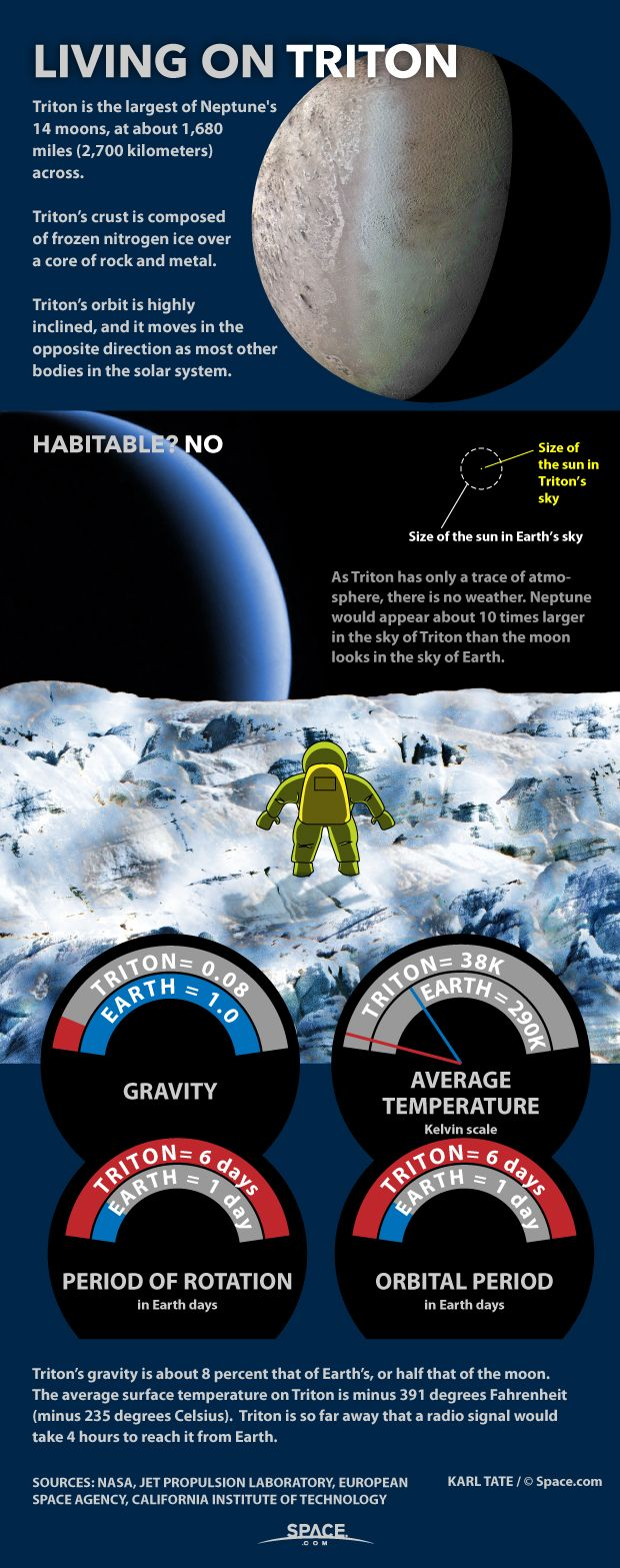 Living on Triton: Neptune's Moon Explained (Infographic ...
