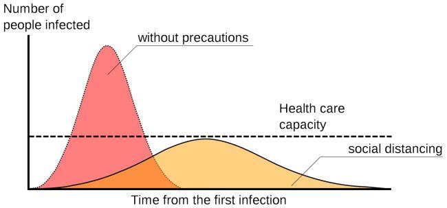A sample epidemic curve