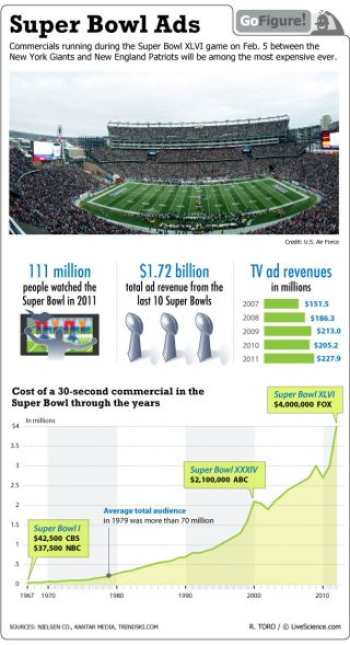 Super Bowl commercial time is more expensive than ever this year.