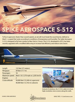 Specifications of the Spike Aerospace S-512 jet.