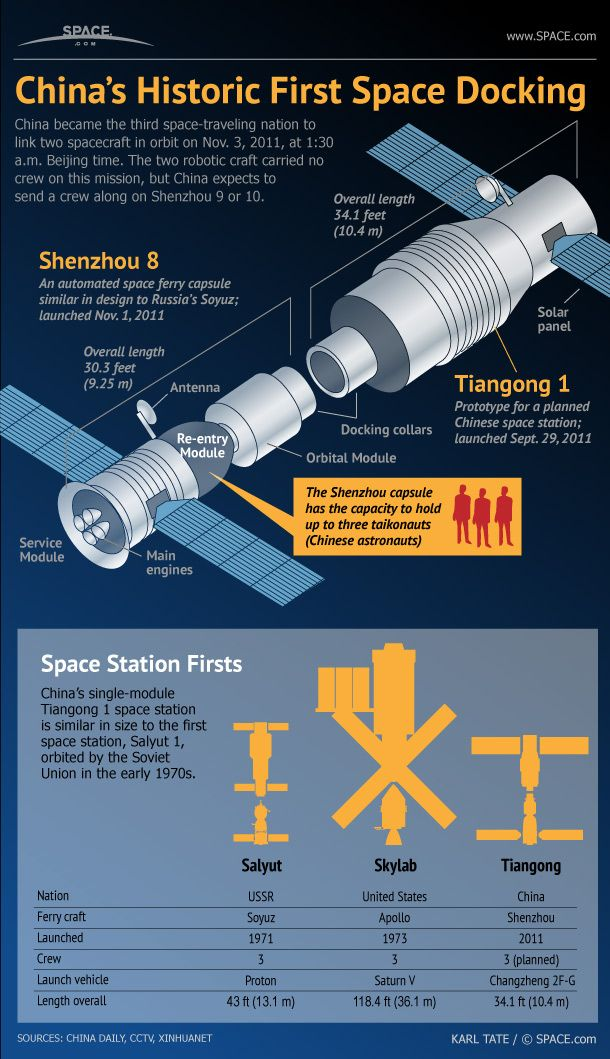 The docking of two robotic spacecraft, the Tiangong 1 space station and Shenzhou 8 capsule, provided a preview of larger Chinese space complexes planned for the future.