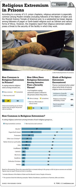 A survey U.S. prison chaplains shows the prevalence of extremists of various faiths.