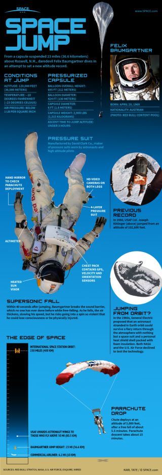 The daredevil's jump from 120,000 feet altitude requires the use of a space suit due to the low temperature and thin air.