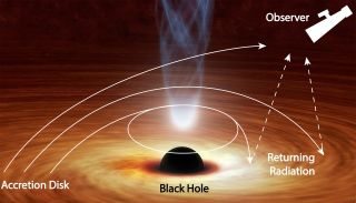 An artist's depiction of a black hole pulling light back toward its disk.