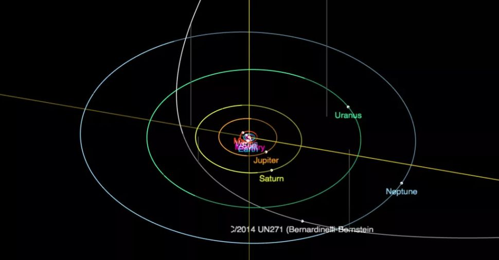 The Bernardinelli-Bernstein comet takes 5.5 million years to complete its orbit.