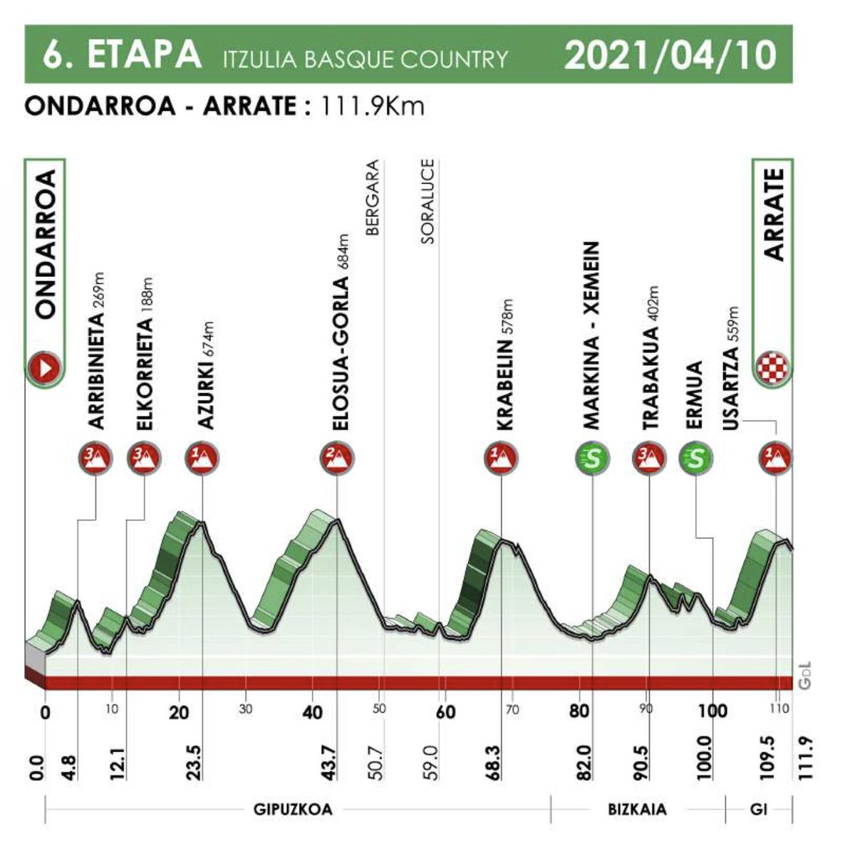 The profile of stage 6 of the Itzulia Basque Country