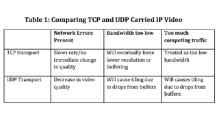 Byte-Sized Lesson in IP/AV: TCP vs. UDP Data (Part 1)
