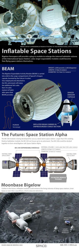 Infographic: Bigelow Aerospace's BEAM expandable module will enhance the living area of the International Space Station.