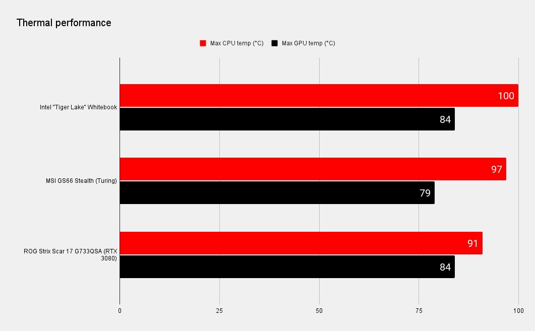 Intel Tiger Lake H-series benchmarks
