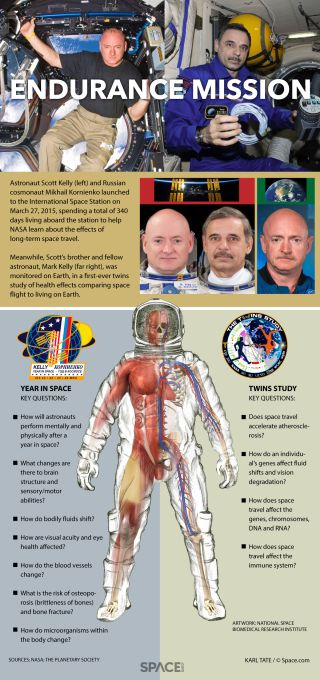 Chart of medical investigations done on the year-long space mission.