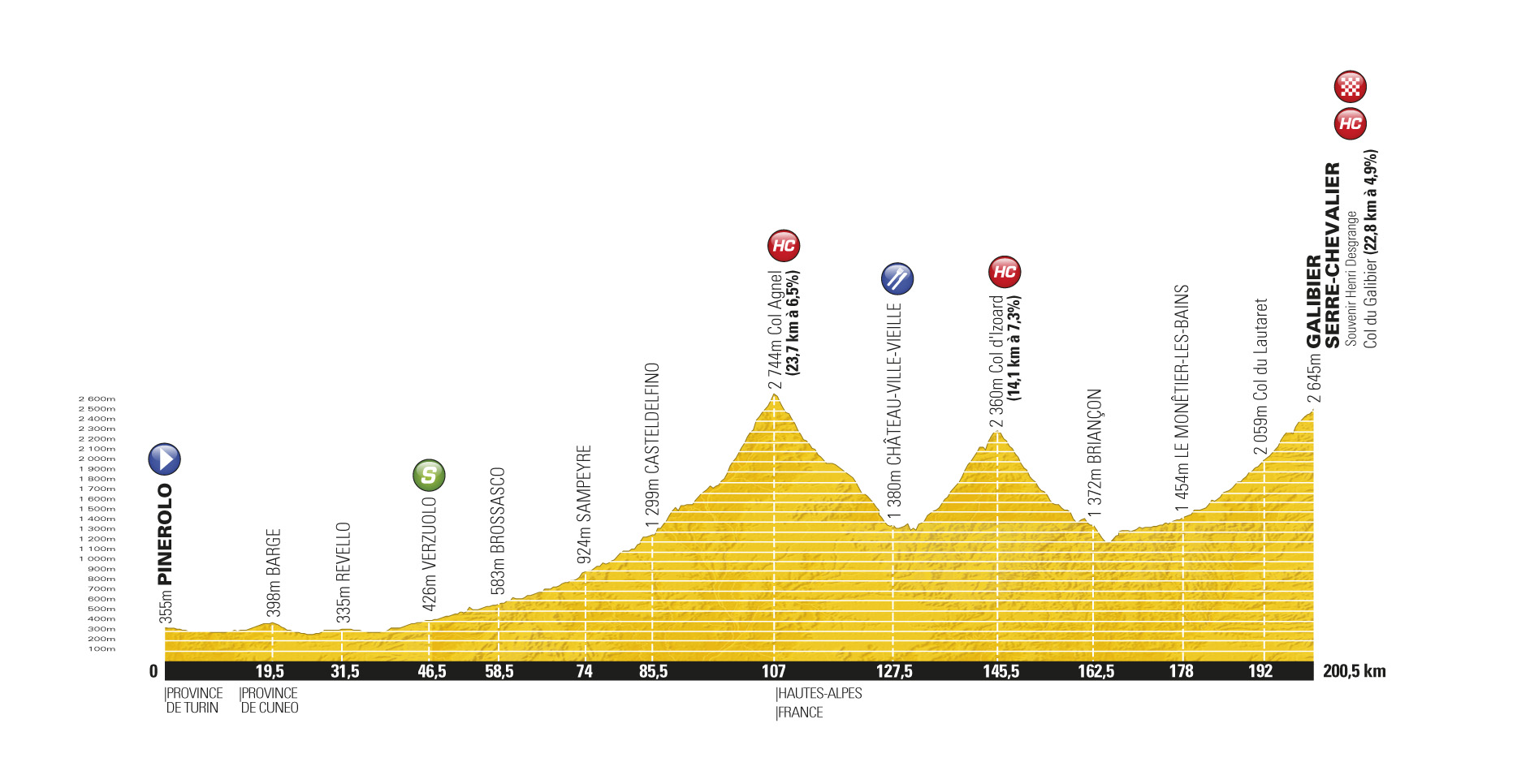 Stage 18 profile, Tour de France 2011