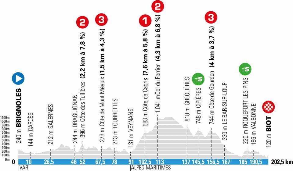 Paris-Nice stage 6