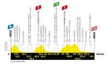 Tour De France 2020 Stages
