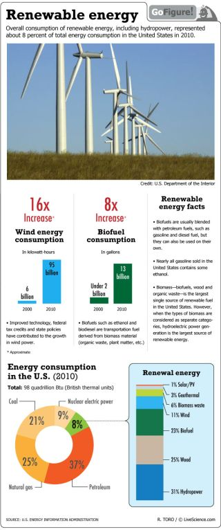 Use of renewable energy sources such as wind power and biofuels are on the rise since 2000.