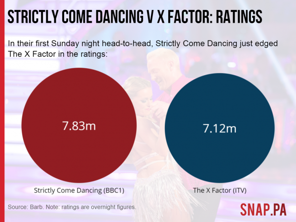 Strictly versus X Factor: Sunday night ratings