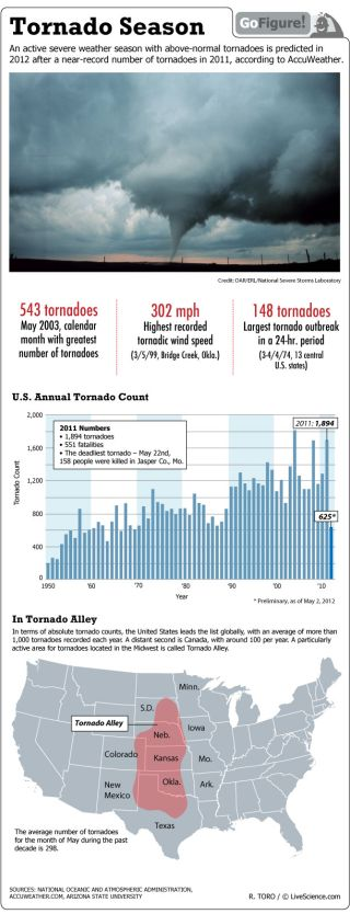 The United States leads the world in absolute tornado counts, with an average of more than a thousand twisters annually.