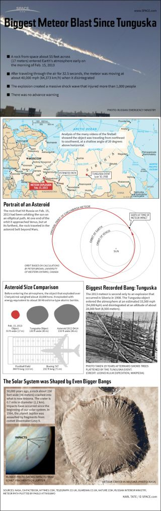 Infographic: huge meteor explosion over Russia is compared to the Tunguska event
