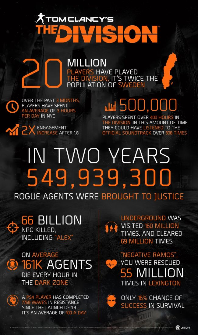 The Division: Infographic