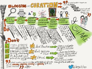 Blogging as a Curation Platform