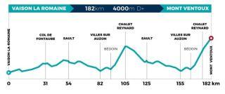 Mont Ventoux Dénivelé Challenges route