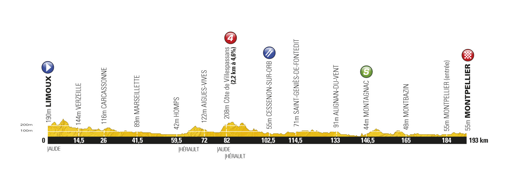 Stage 15 profile, Tour de France 2011