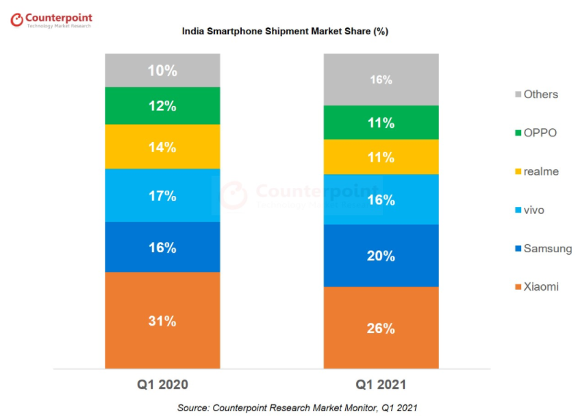 Market share of smartphone brands in India, Q1 2021