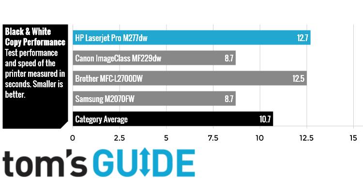 HP Color LaserJet Pro M277dw Laser Printer Review   Tom's Guide