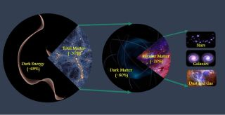 In a new study, researchers determined that matter makes up about 31% of the total amount of matter and energy in the universe. Cosmologists believe about 20% of the total matter is made of regular (or baryonic) matter, which includes stars, galaxies, atoms and life, while about 80% is made of dark matter, whose mysterious nature is not yet known but may consist of some as-yet-undiscovered subatomic particle.