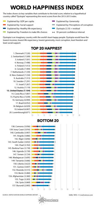 Chart showing top and bottom 20 countries ranked by happiness index.