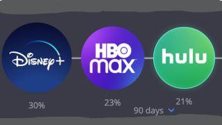 Streaming Video On Demand Social Media BrandTotal