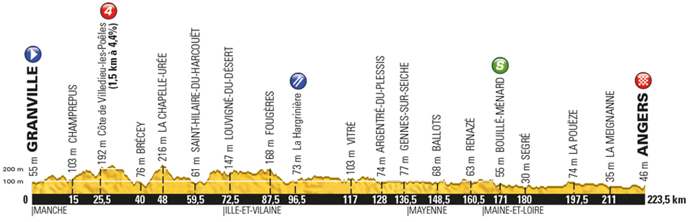 Tour de France 2016 stage 3: Monday July 4, Grandville to Angers, 222km