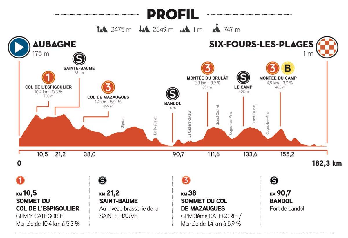 The profile of stage 1 of the Tour de la Provence