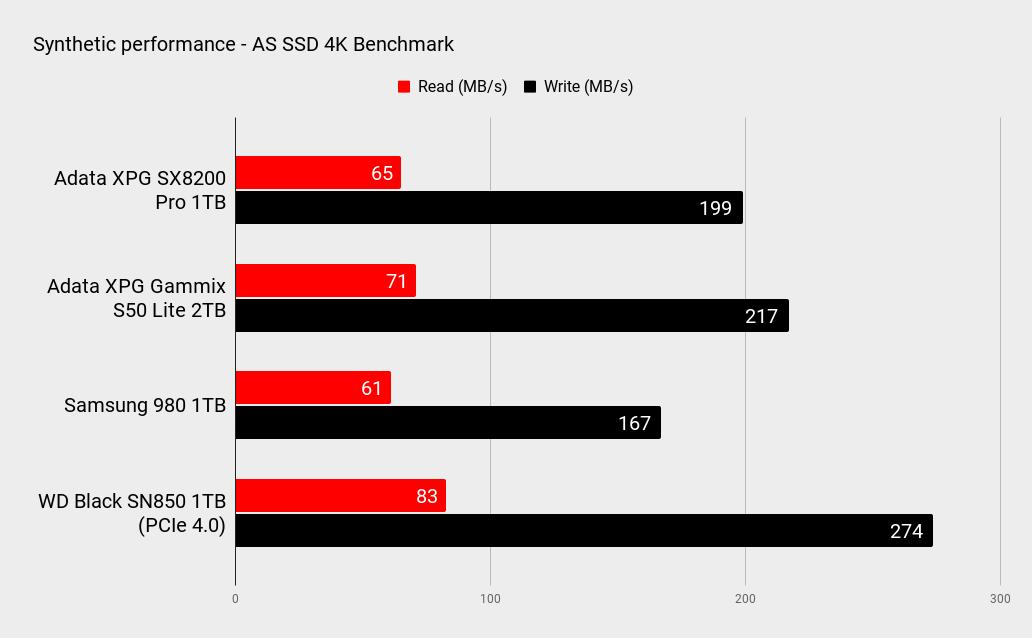 Adata XPG SX8200 Pro 1TB SSD performance