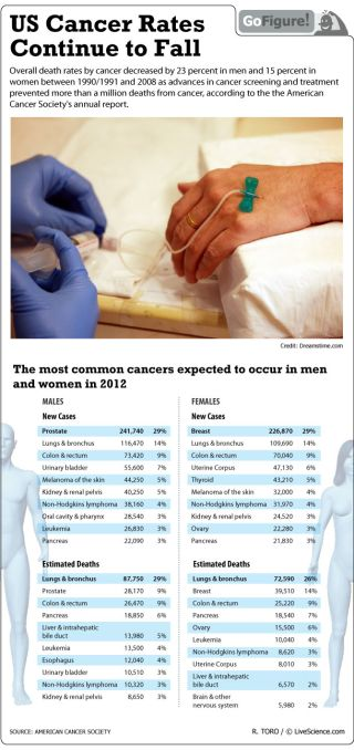 The American Cancer Society's latest report shows that cancer rates have decreased sharply since 1990.