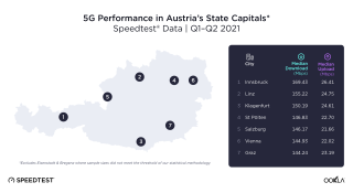 Ookla Austria 5G update.