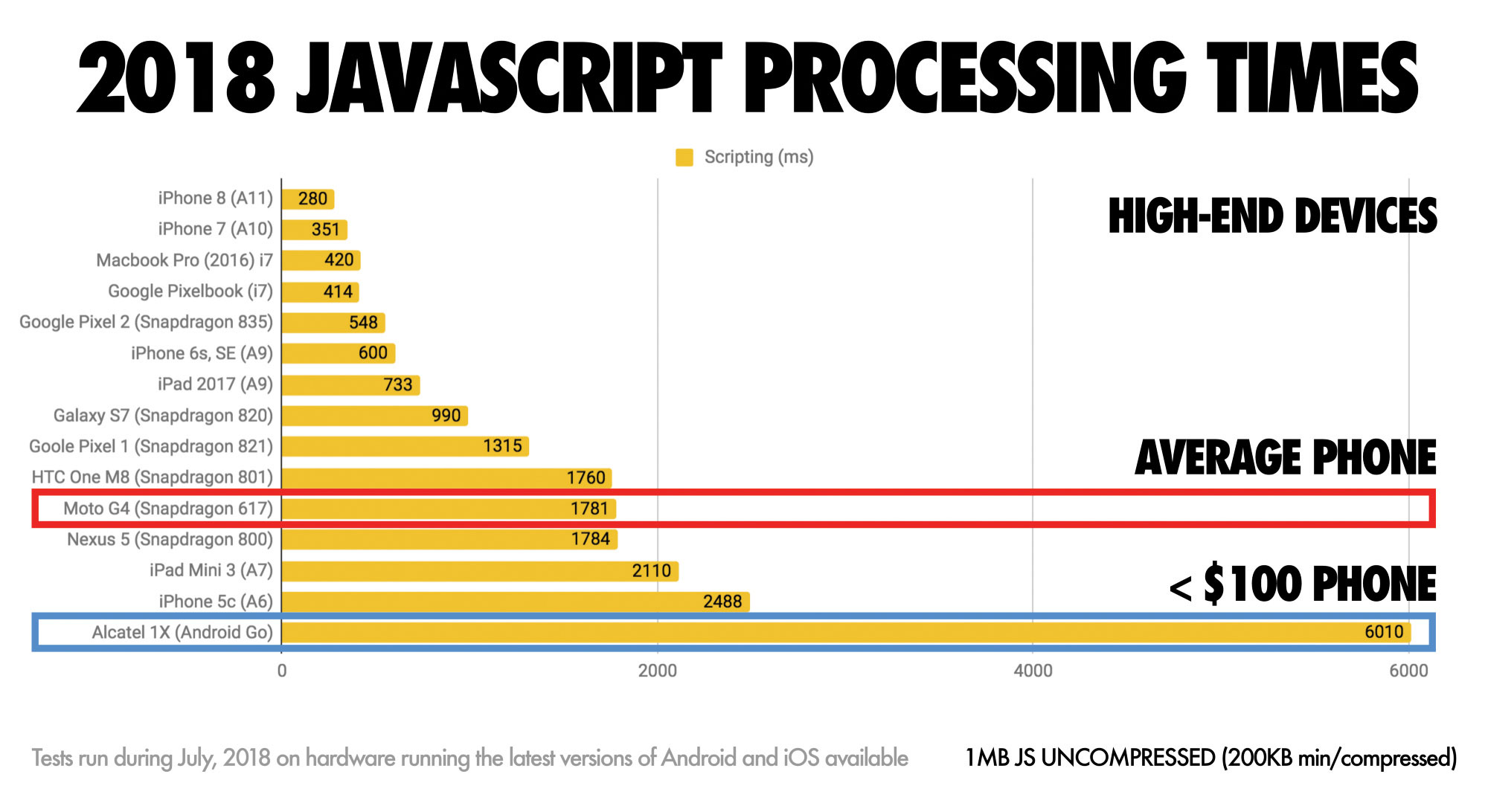 How to code faster, lighter JavaScript | Creative Bloq