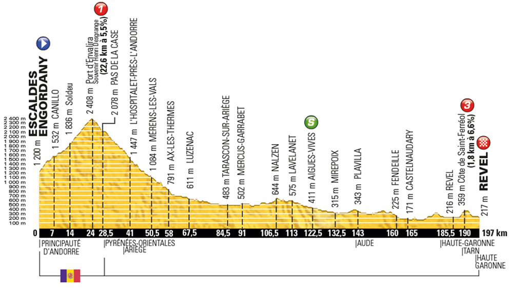 Tour de France 2016 stage 10 preview - Cycling Weekly 4470a39e3