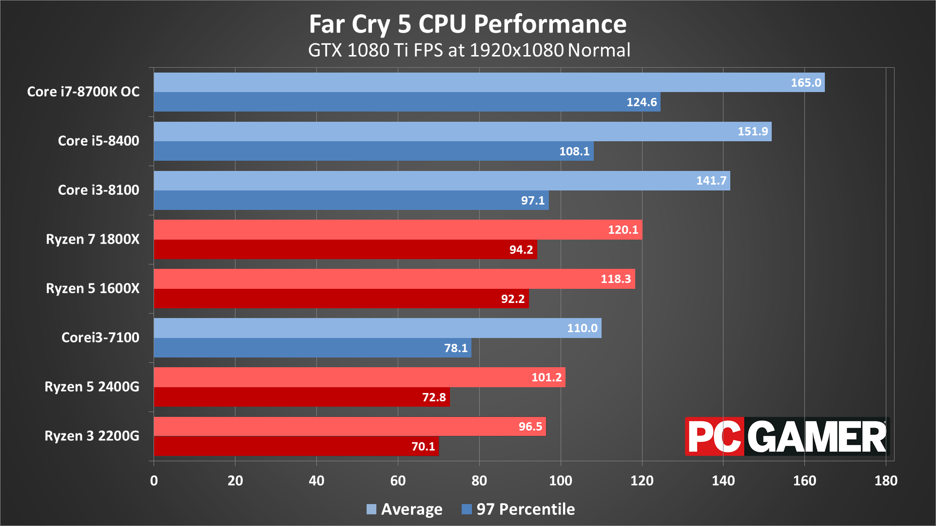 Far Cry 5 performance analysis and settings guide | PC Gamer