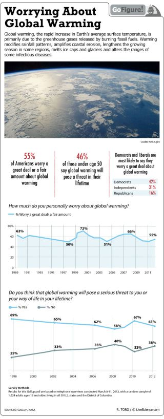 The public's concern about global warming has actually decreased somewhat since the late 1990s.
