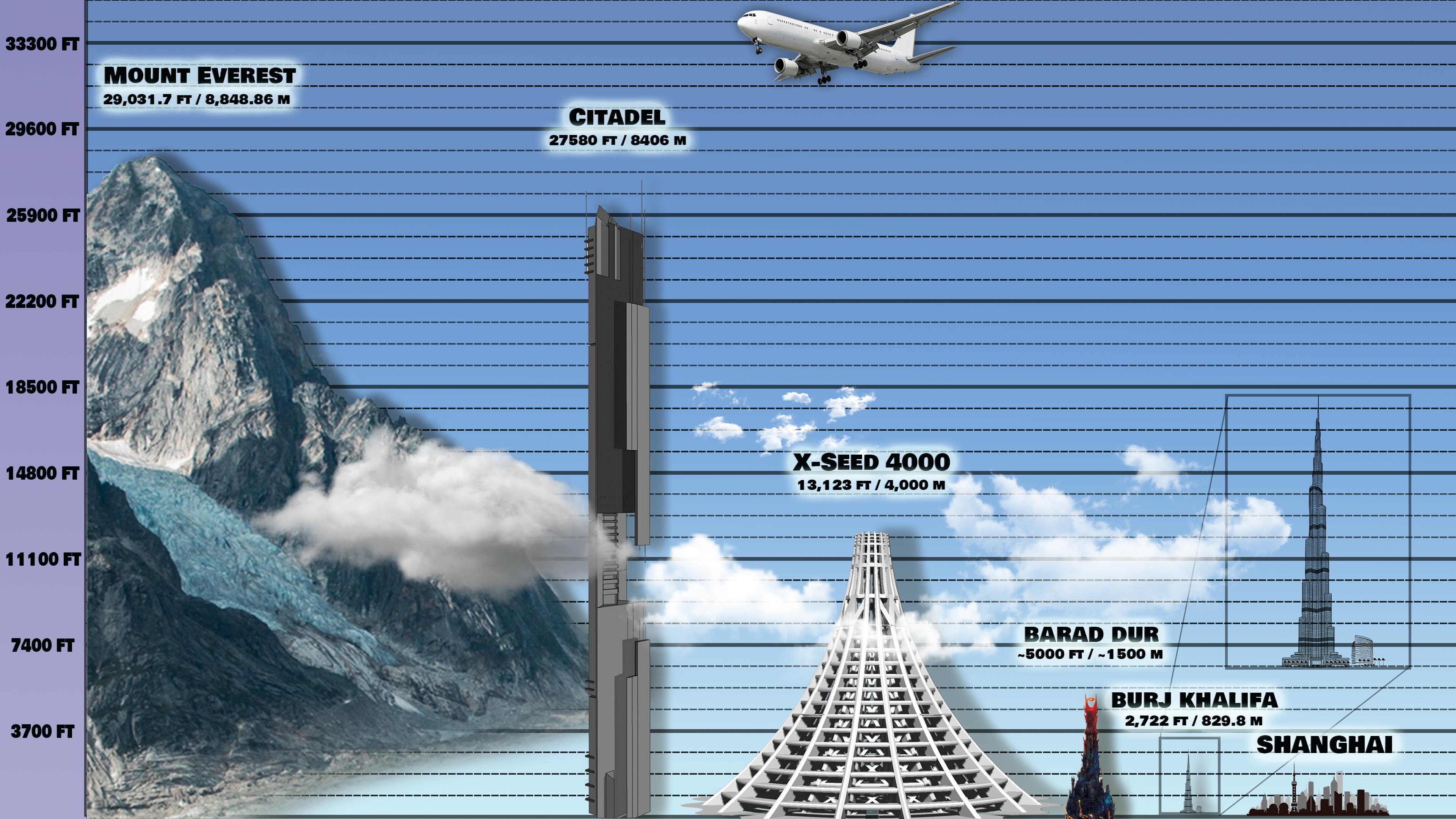 Citadel height