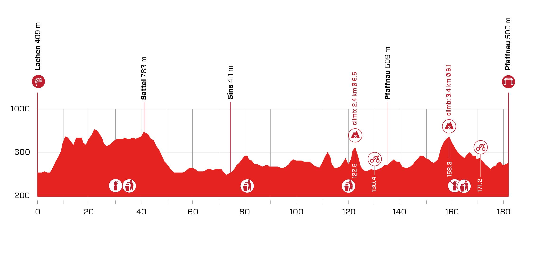 Stage 3 profile 2021 Tour de Suisse
