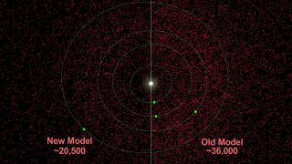 NASA's NEOWISE asteroid survey indicates that there are at least 40 percent fewer near-Earth asteroids in total that are larger than 330 feet, or 100 meters.