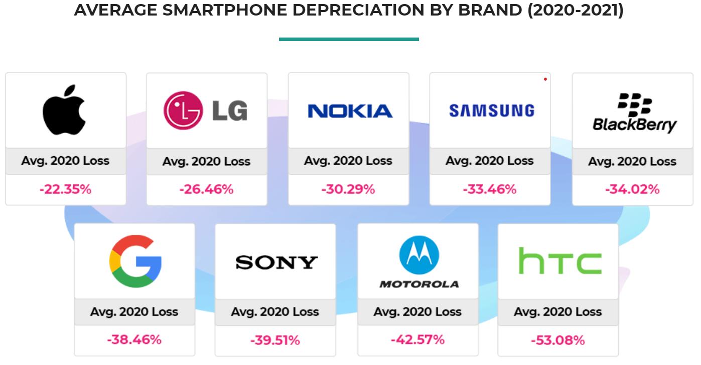 Smartphones depreciation in terms of value