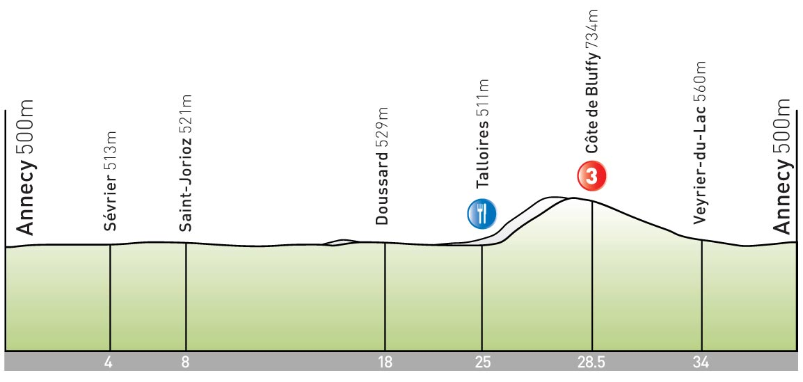 stage 18 Tour de France 2009 profile