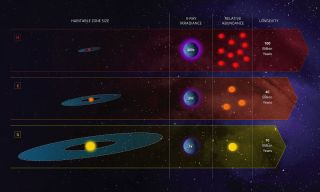 An infographic compares the potential of red dwarfs (M), orange dwarfs (K) and sun-like stars (G) as potential hosts for life.